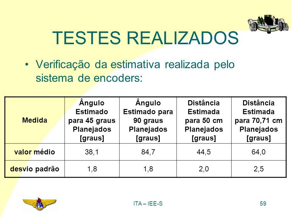 TESTES REALIZADOS Verificação da estimativa realizada pelo sistema de encoders: Medida. Ângulo Estimado para 45 graus Planejados [graus]